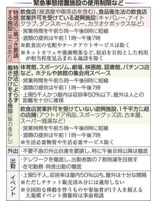 兵庫県 緊急事態宣言 内容 いつまで